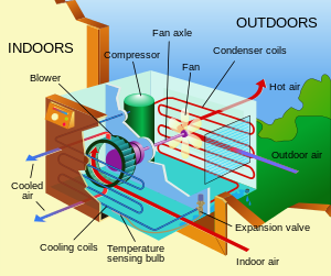 Air_conditioning_unit-en_svg